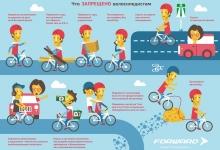Что запрещено велосипедистам