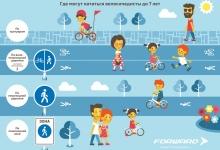Где могут кататься велосипедисты до 7 лет?