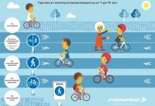 Где могут кататься велосипедисты от 7 до 14 лет?