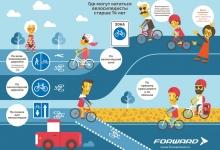 Где могут кататься велосипедисты старше 14 лет?